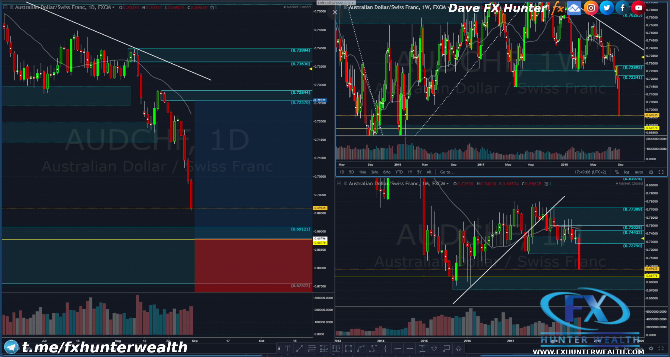 AUD/CHF Potential Bounce From M/W/D DZ